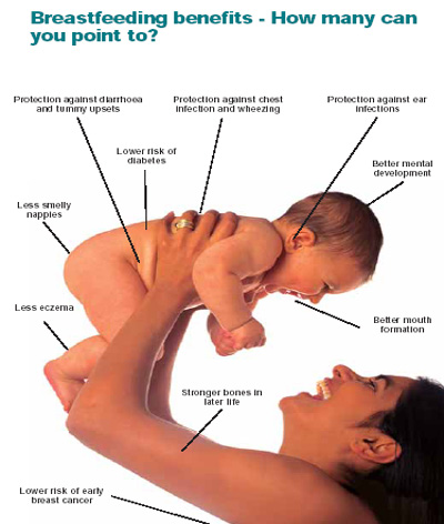 Image result for breastfeeding benefits