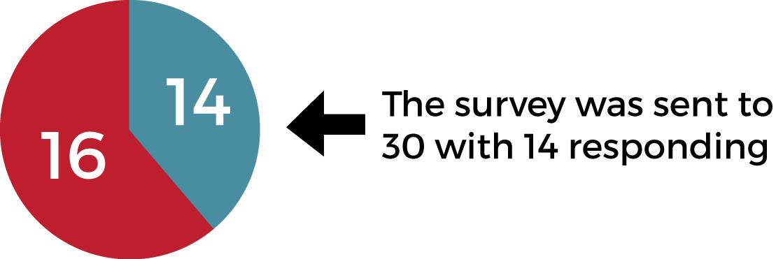 school admin survey response