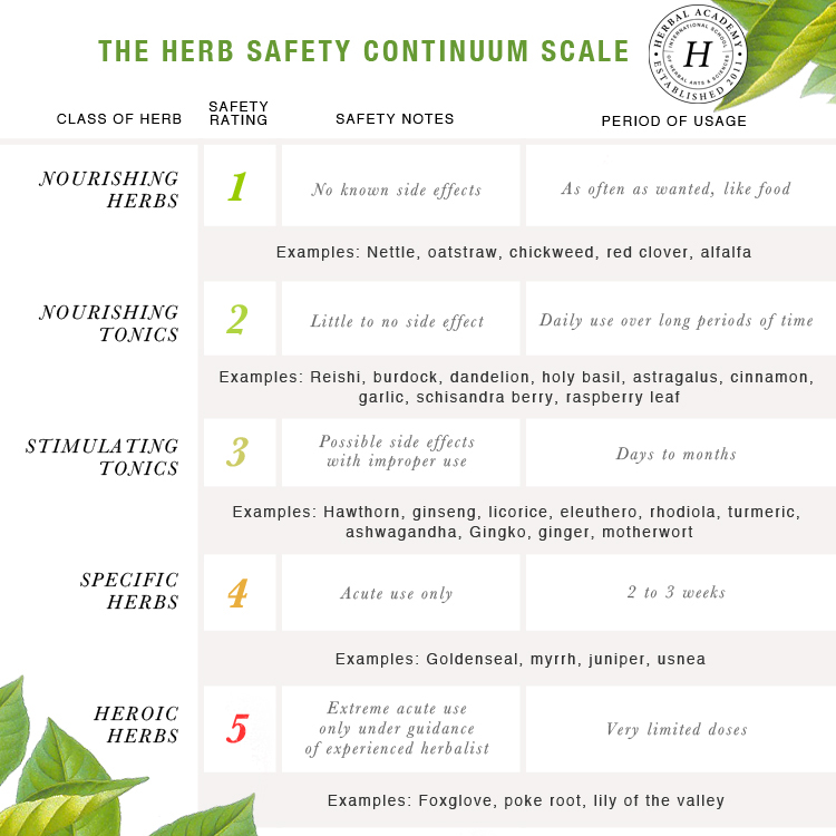 The Herb Safety Continuum Scale by Herbal Academy