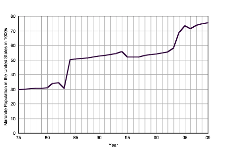 growth_of_the_maronite_church_graph