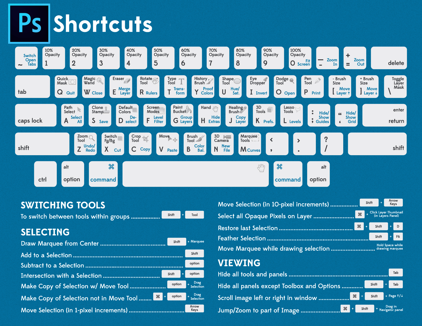 10 Useful Tools and Shortcuts in Photoshop You Probably Aren