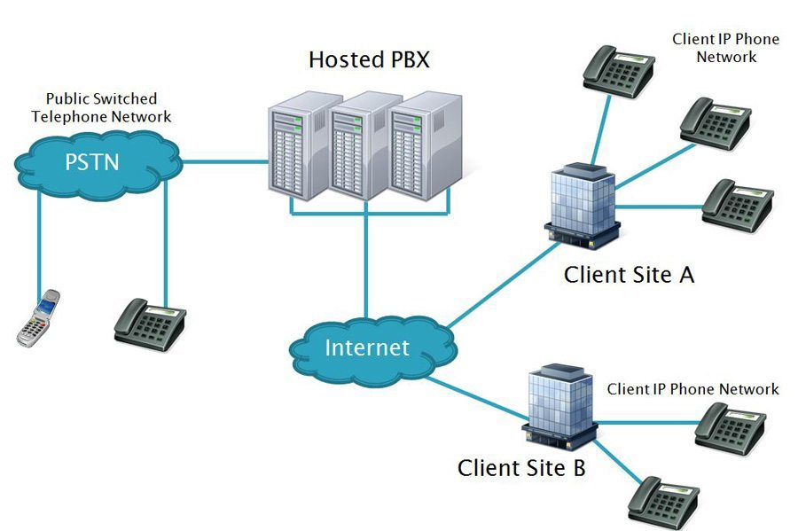 What Is VoIP And What Are Your Options For Getting Started