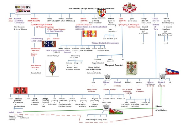 Joan Beaufort neville family tree