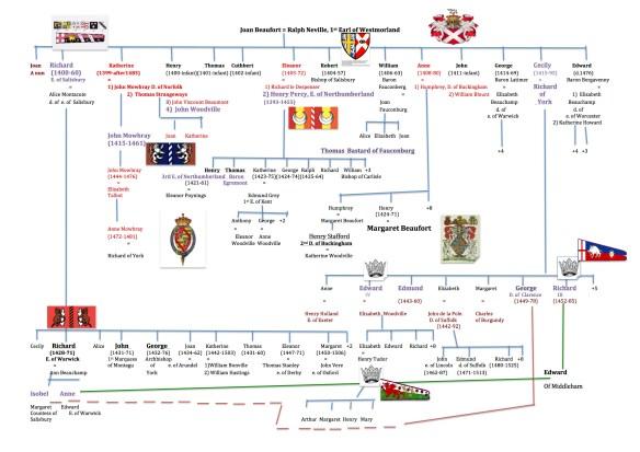 Joan Beaufort neville family tree