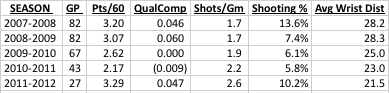 Evgeni Malkin Statistics - 5v5