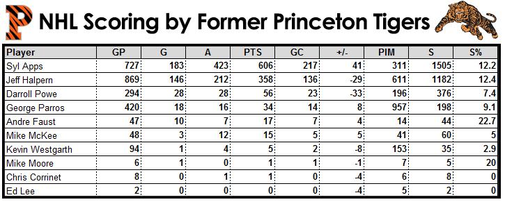 Princeton Tigers NHL Scoring