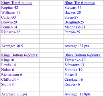 offensive stats kings v. blues 2013
