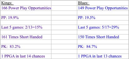 Kings v blues special teams stats 2013