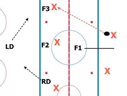 1-3-1 NZ Forecheck
