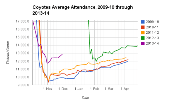 Coyotes Attendance Figures