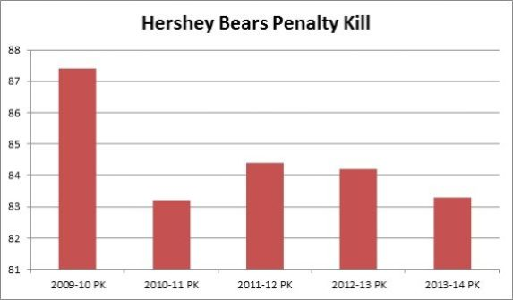 Hershey Bears Penalty Killing Stats over past seasons (Matthew Speck/The Hockey Writers)