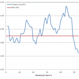5 Game Average CF% Performance for James Wisniewski