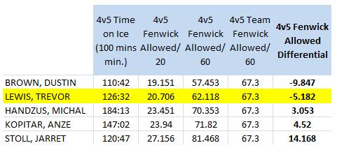 LA Kings forwards (100 4v5 mins. min), 4v5 Short handed Fenwick Against/60 mins, 2010-11