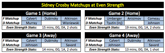 Crosby Matchups