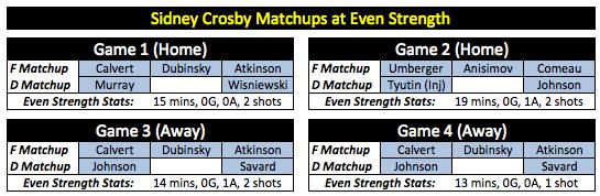 Crosby Matchups