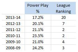 San Jose Sharks, PP %, 2008-14