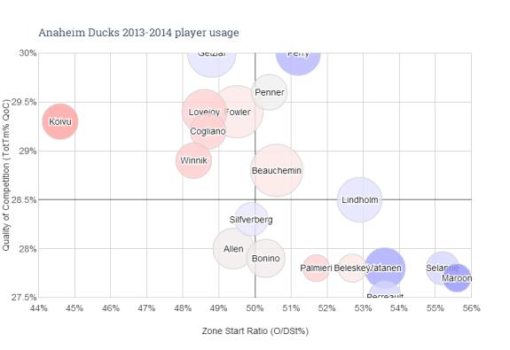 Anaheim Ducks, Player Usage Chart, 2013-14