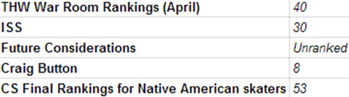 THW Travis Sanheim rankings copy