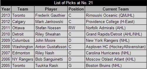 Picks at No. 21