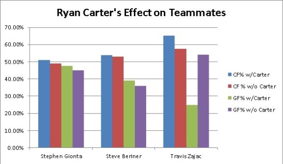 Ryan Carter's Effect on Teammates (Matthew Speck/The Hockey Writers)