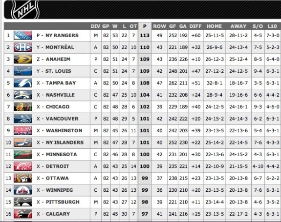 NHL Standings in 2014-15 by points.
