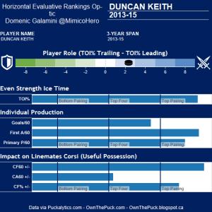 Keith Hero Chart