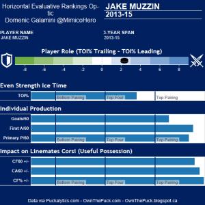 Muzzin Hero Chart