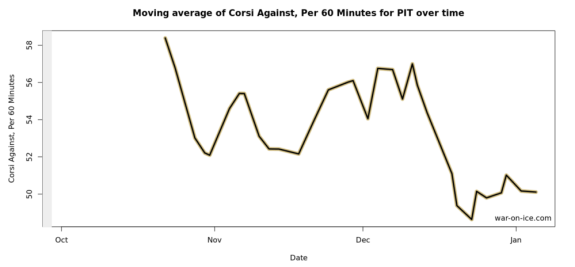 Penguins Corsi Against