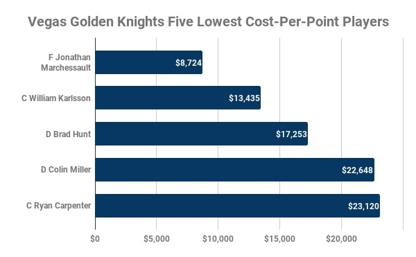 Vegas Golden Knights, Lowest Cost-Per-Point