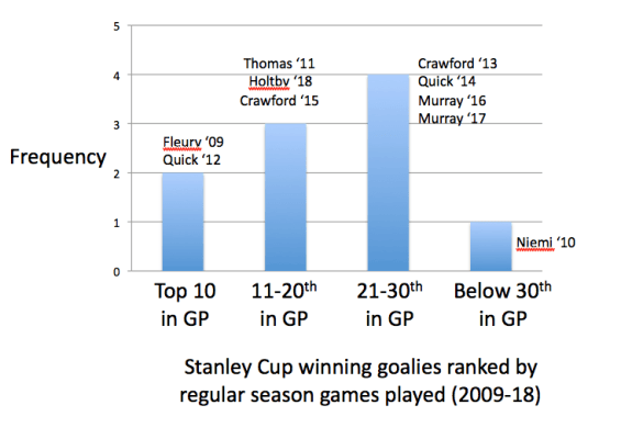 Stanley Cup Winning goalies