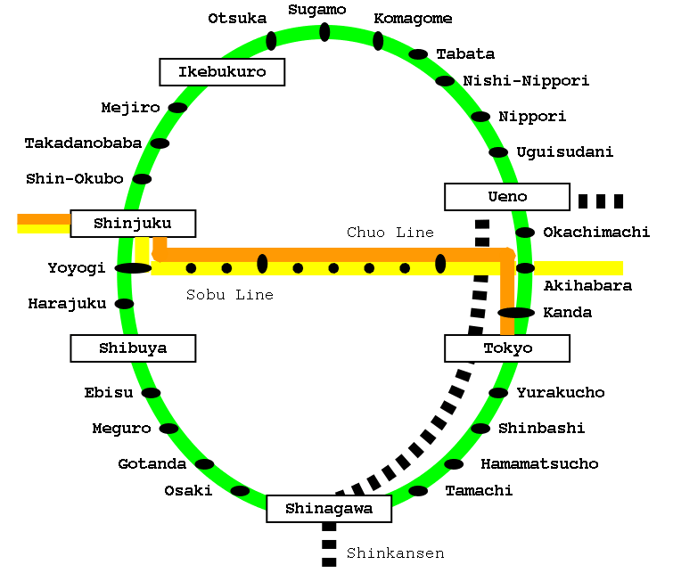 Map of the Tokyo Yamanote line