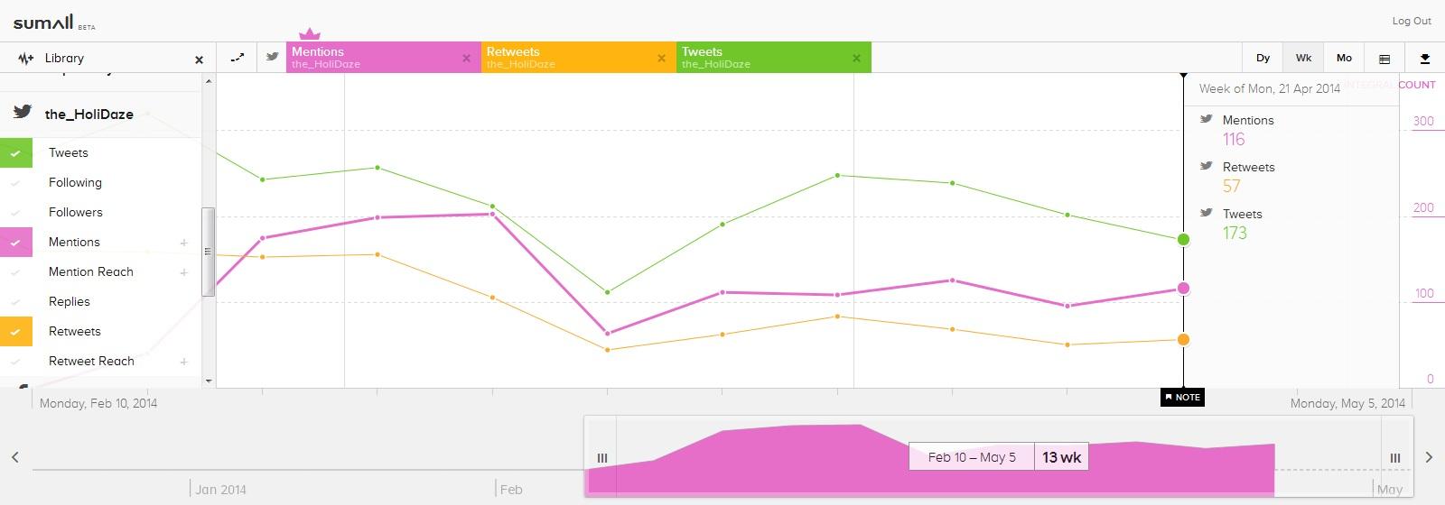 Social Media: SumAll HoliDaze Twitter Statistics
