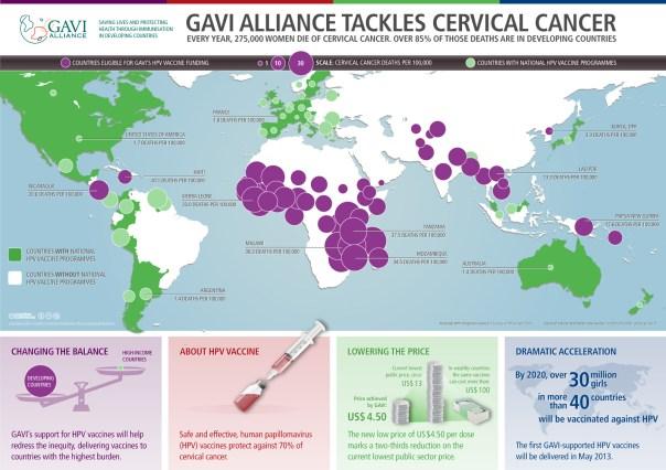 hpv global
