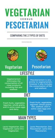vegetarians-vs-pescetarians-infographic