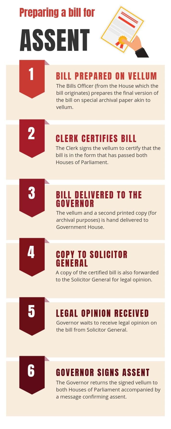 Assent to bills.jpg