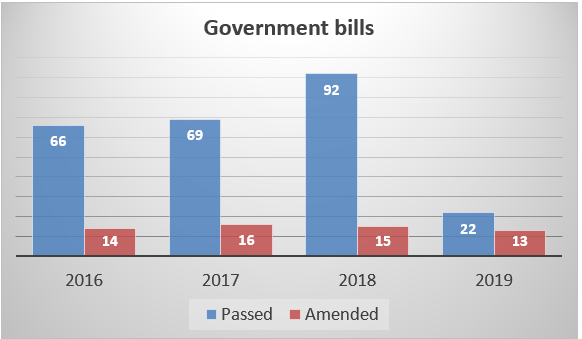 Gov bills.PNG