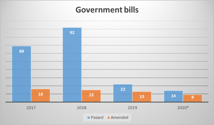 Government Bills Graph