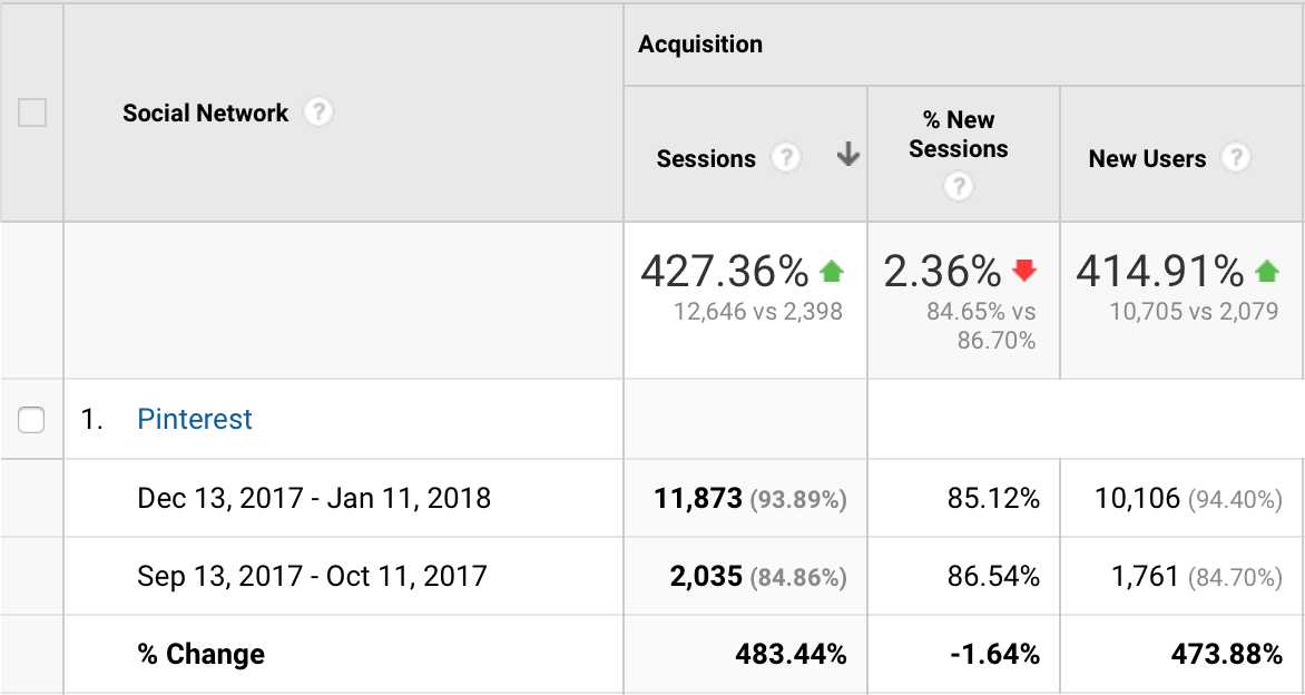 Google Analytics screenshot of how much traffic has increased in three months from using Tailwind.