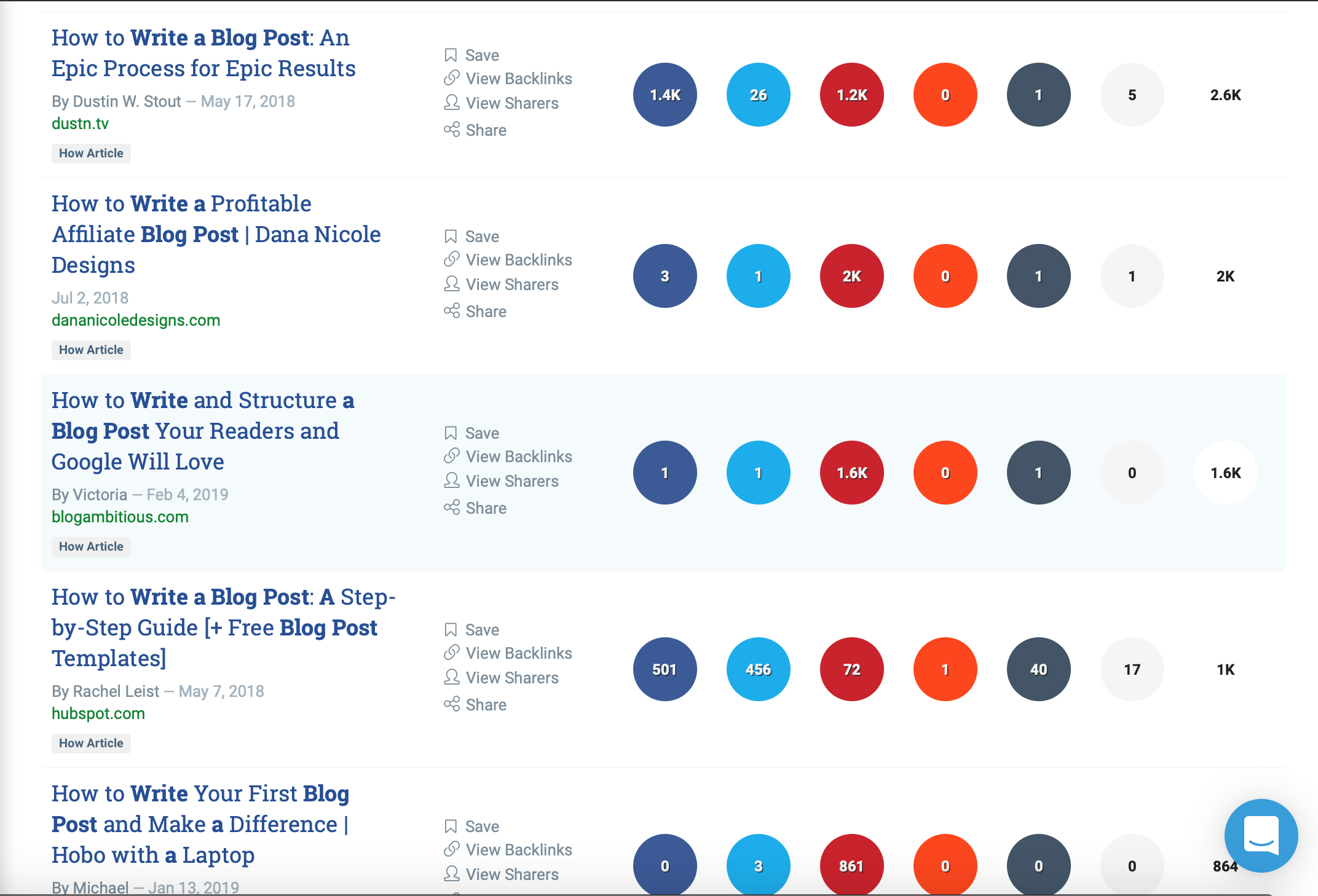 Use BuzzSumo to see what headlines perform best for your topic.