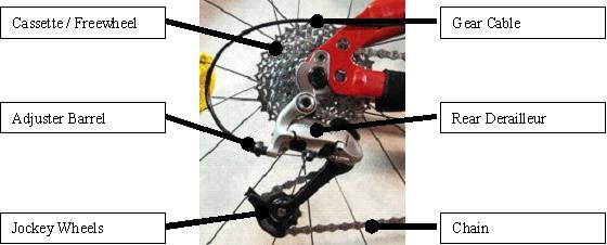 adjusting gears labelled