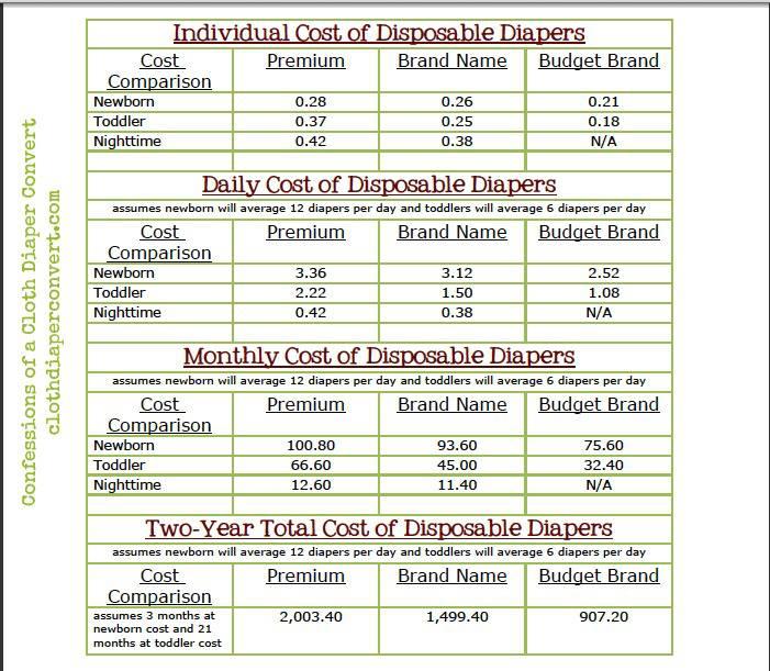 Cost Comparison of Disposable vs. Cloth Diapers