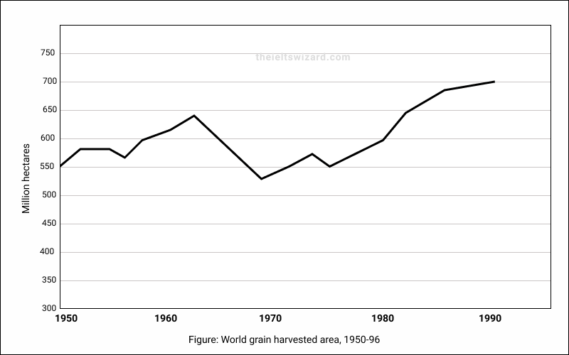Example Line Graph