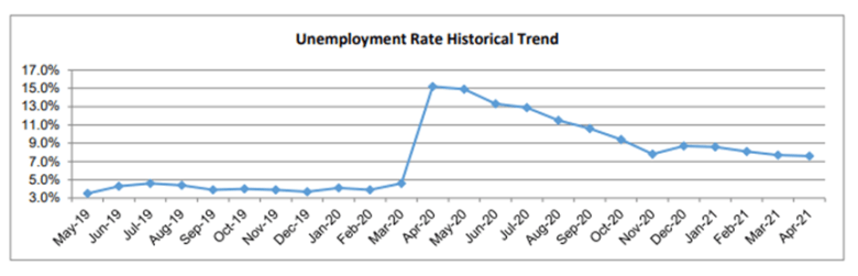 Graphic unemployment Riverside and San Bernardino (Source: Employment Development Department)