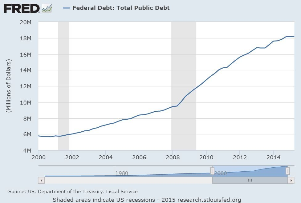 national_debt_2000_to_2015
