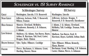 ISI Survey
