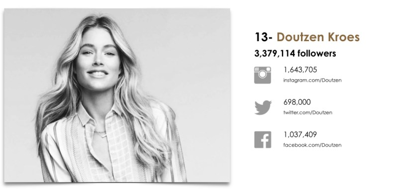 Wanted Top 25 Fashion Models by Social.013
