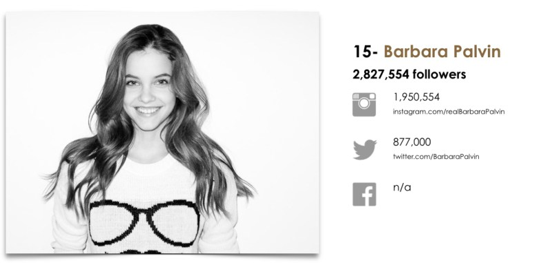 Wanted Top 25 Fashion Models by Social.015