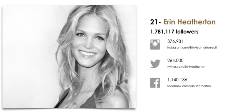 Wanted Top 25 Fashion Models by Social.021