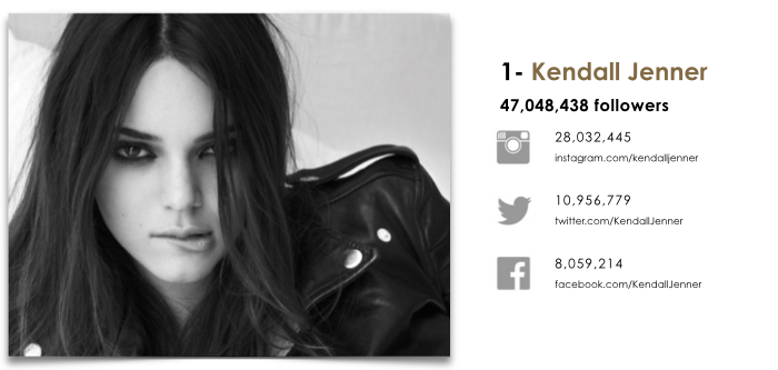 kendall-jenner-social-stats-the-impression-01