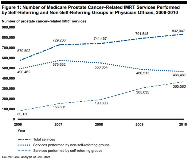 Prostate IMRT Services Performed by self-refering and non-self-refering